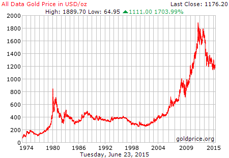 20 year gold price history in US Dollars per ounce